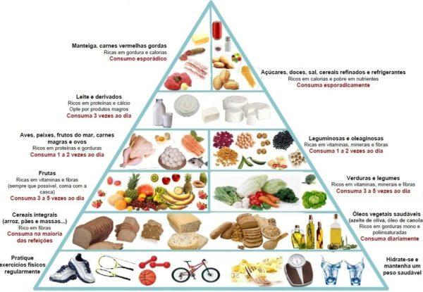 Pirâmide nutricional de alimentos
